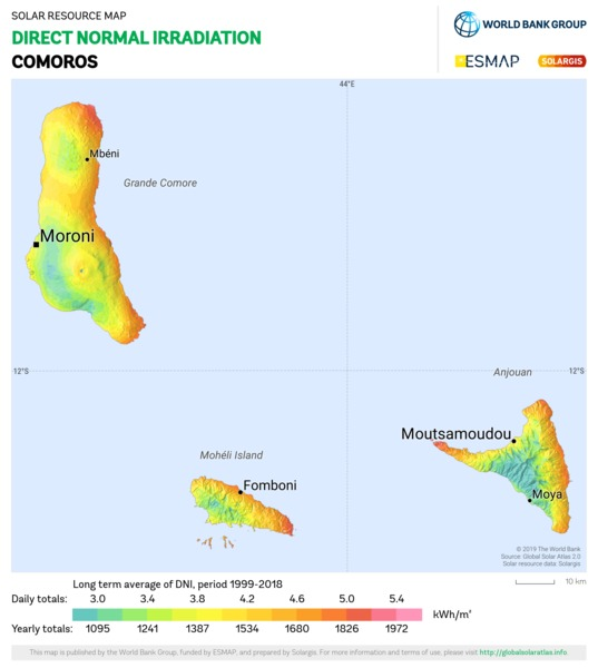 Direct Normal Irradiation, Comoros