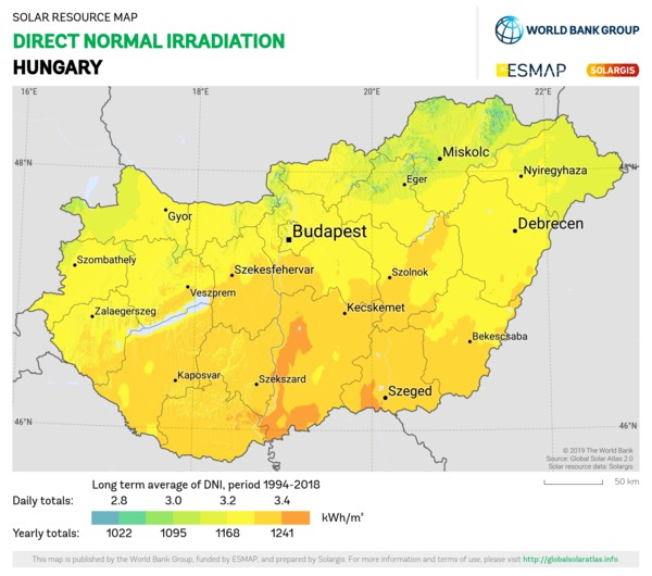 Direct Normal Irradiation, Hungary