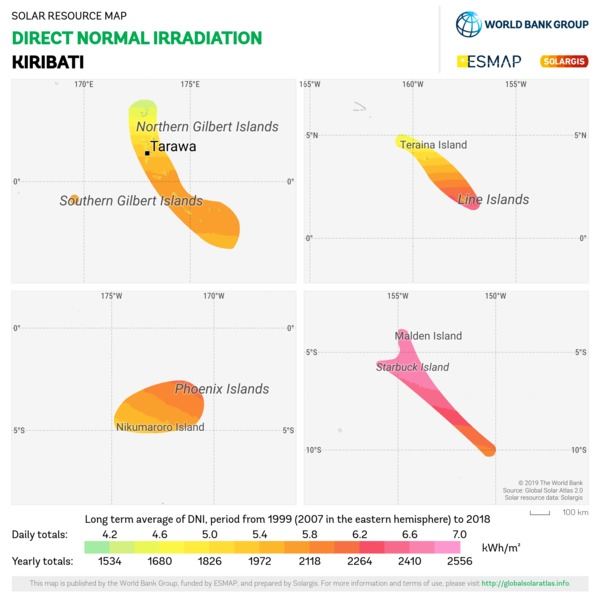 Direct Normal Irradiation, Kiribati