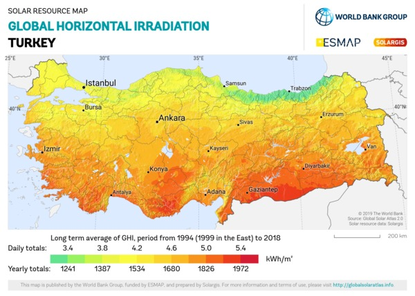 Global Horizontal Irradiation, Turkey